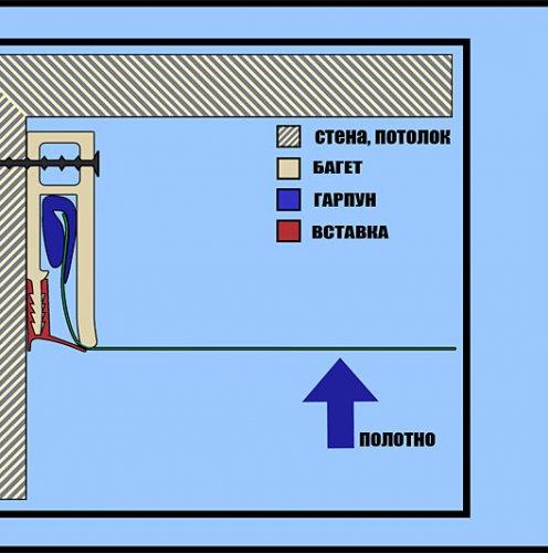 Конструкция натяжных потолков